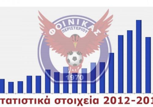 Στατιστικά Περιόδου 2012-2013